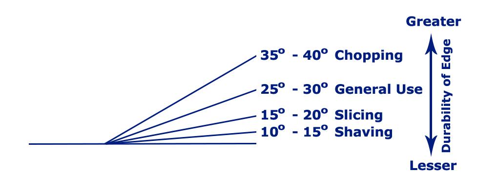 grind-angle-chart-copy